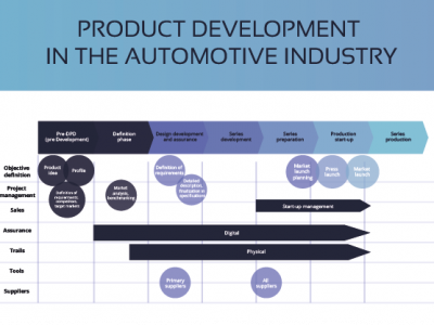 Product Development in the Automotive Industry