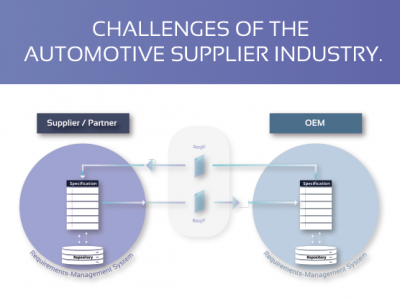 Challenges of the automotive supplier industry.