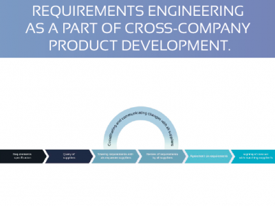Requirements engineering as a part of cross-company product development.